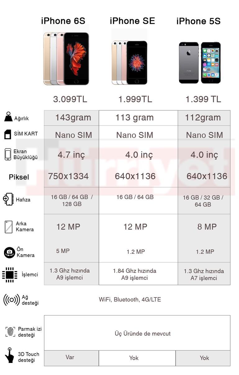 iPhone SE - teknik - detaylar